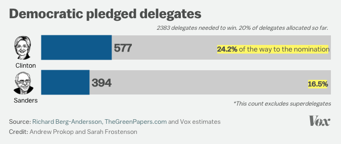 Delegate di lista possono essere candidating