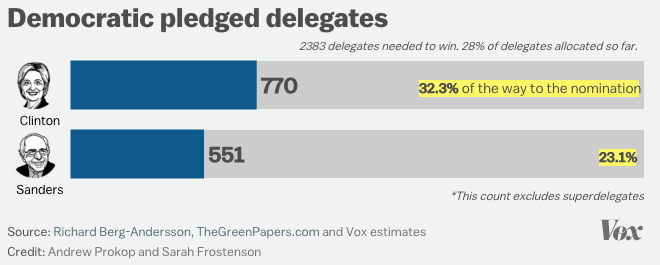 dem-delegates